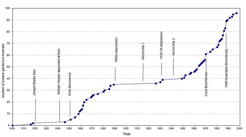 Gráfico del número de jardines botánicos por año