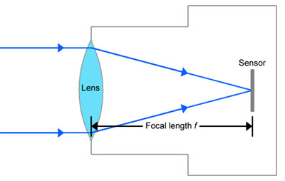 relationship of focal length and center curvature