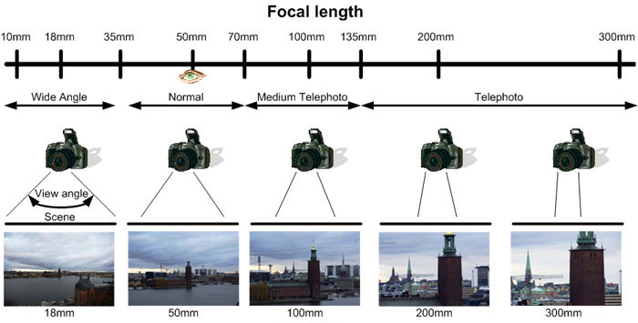 Cameras without background best digital slr camera reviews for Best lens for furniture photography